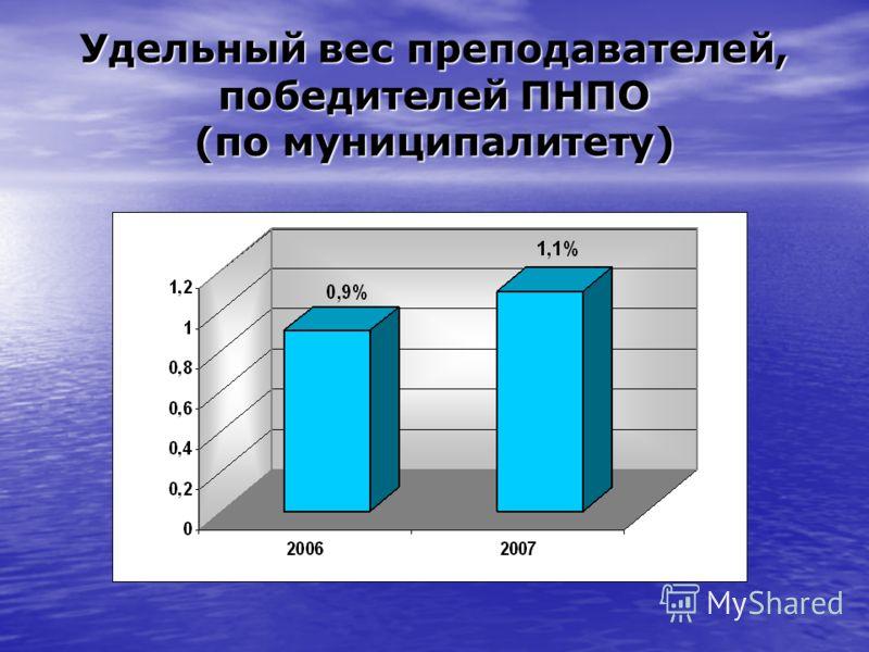 Удельный вес преподавателей, победителей ПНПО (по муниципалитету)