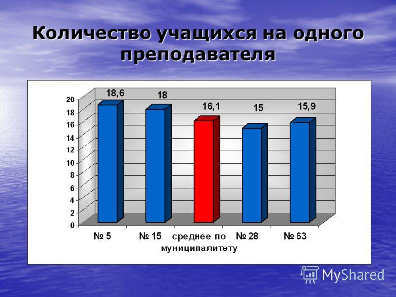 Количество учащихся на одного преподавателя