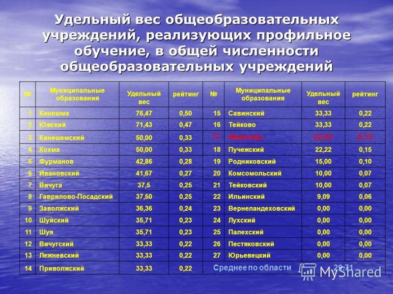 Удельный вес общеобразовательных учреждений, реализующих профильное обучение, в общей численности общеобразовательных учреждений Муниципальные образования Удельный вес рейтинг Муниципальные образования Удельный вес рейтинг 1Кинешма76,470,5015Савински