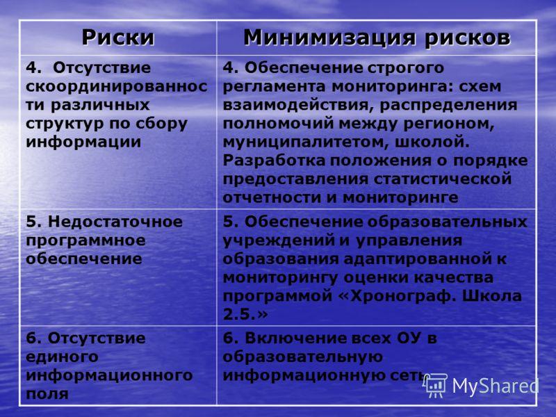Риски Минимизация рисков 4. Отсутствие скоординированнос ти различных структур по сбору информации 4. Обеспечение строгого регламента мониторинга: схем взаимодействия, распределения полномочий между регионом, муниципалитетом, школой. Разработка полож