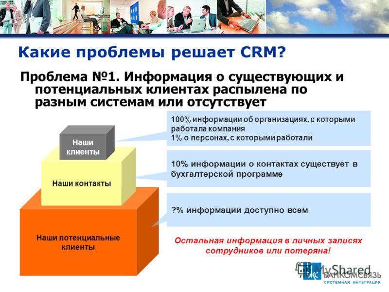 Какие проблемы решает CRM? Наши потенциальные клиенты Наши контакты Наши клиенты 100% информации об организациях, с которыми работала компания 1% о персонах, с которыми работали 10% информации о контактах существует в бухгалтерской программе ?% инфор
