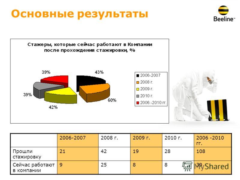 Основные результаты 2006-20072008 г.2009 г.2010 г.2006 -2010 гг. Прошли стажировку 21421928108 Сейчас работают в компании 9258839