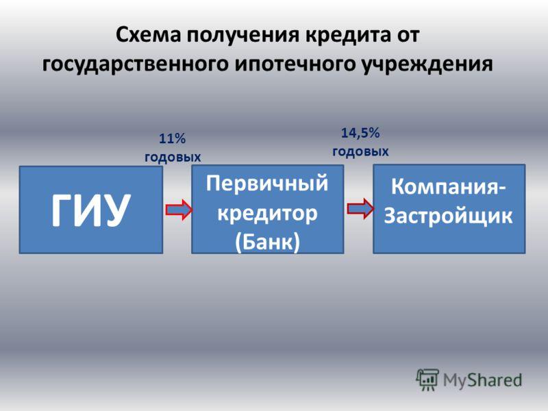 Схема получения кредита от государственного ипотечного учреждения ГИУ Первичный кредитор (Банк) Компания- Застройщик 11% годовых 14,5% годовых