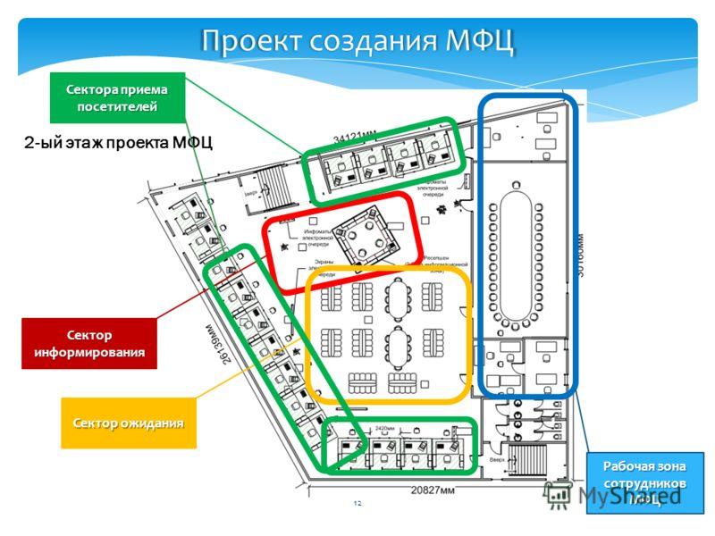 12 Проект создания МФЦ 2-ый этаж проекта МФЦ Сектор информирования Сектор ожидания Сектора приема посетителей Рабочая зона сотрудников МФЦ