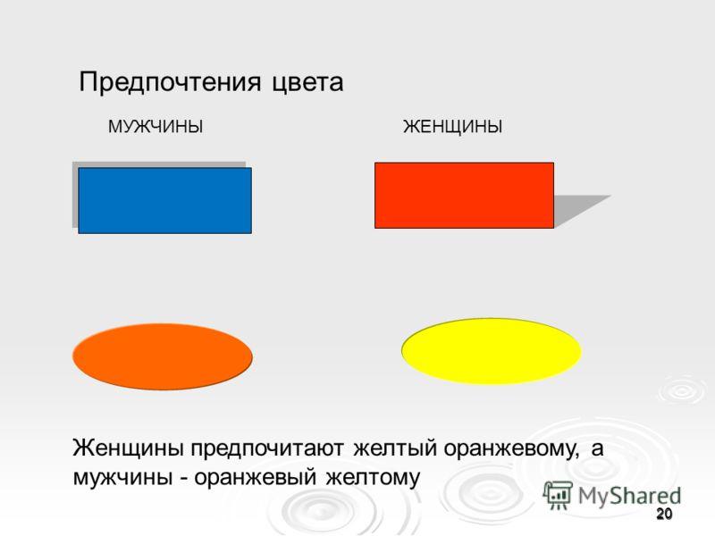 Предпочтения цвета Женщины предпочитают желтый оранжевому, а мужчины - оранжевый желтому 20 МУЖЧИНЫЖЕНЩИНЫ