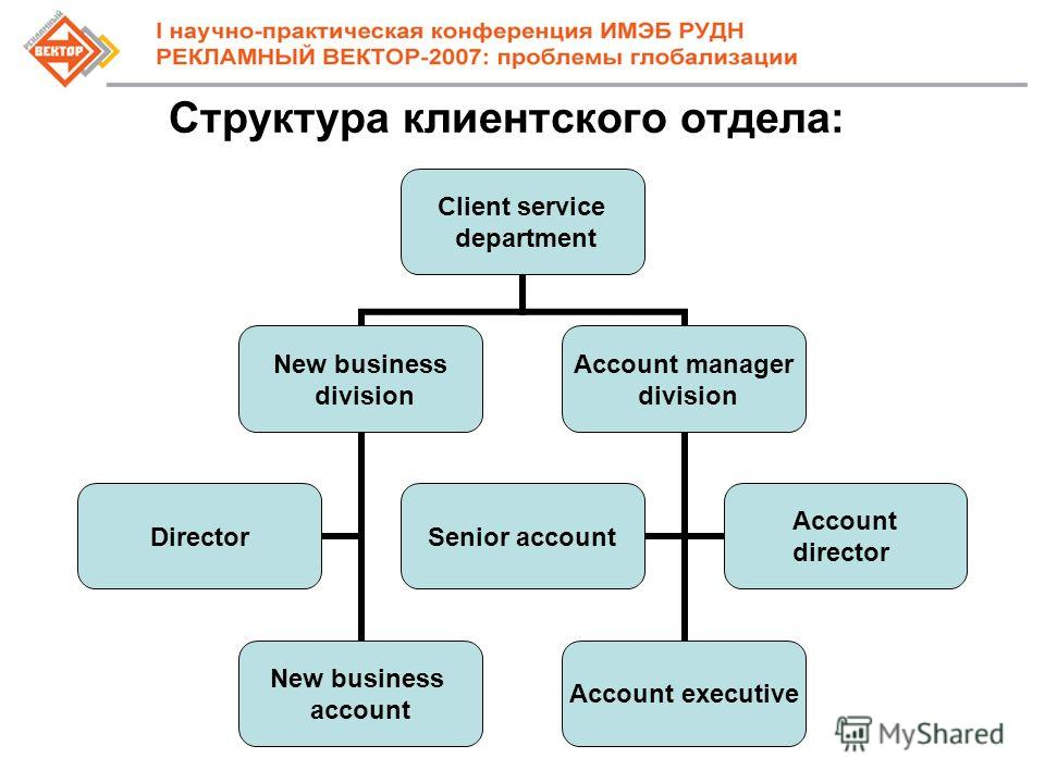Структура клиентского отдела: Client service department New business division New business account Director Account manager division Account executive Senior account Account director