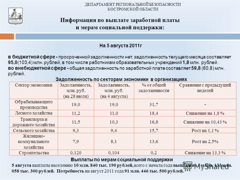 ДЕПАРТАМЕНТ РЕГИОНАЛЬНОЙ БЕЗОПАСНОСТИ КОСТРОМСКОЙ ОБЛАСТИ Информация по выплате заработной платы и мерам социальной поддержки: На 5 августа 2011г в бюджетной сфере - просроченной задолженности нет, задолженность текущего месяца составляет 95,0(103,4)