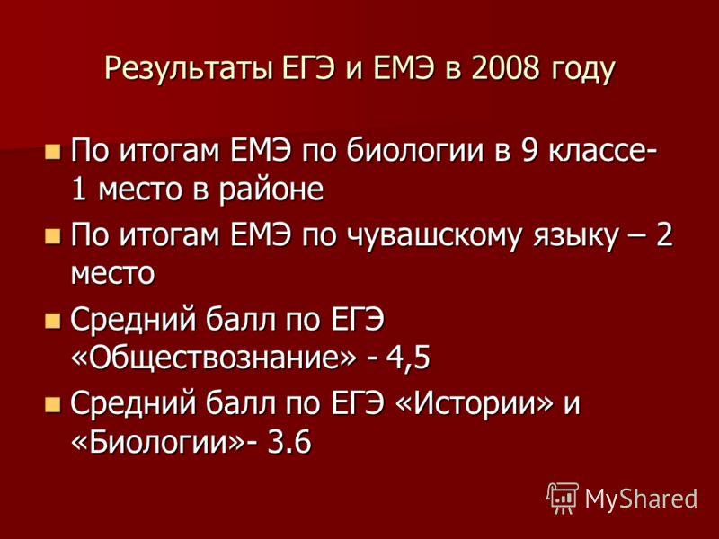 Результаты ЕГЭ и ЕМЭ в 2008 году По итогам ЕМЭ по биологии в 9 классе- 1 место в районе По итогам ЕМЭ по биологии в 9 классе- 1 место в районе По итогам ЕМЭ по чувашскому языку – 2 место По итогам ЕМЭ по чувашскому языку – 2 место Средний балл по ЕГЭ