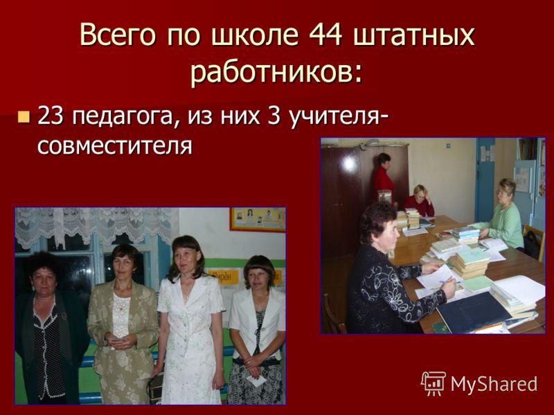 Всего по школе 44 штатных работников: 23 педагога, из них 3 учителя- совместителя 23 педагога, из них 3 учителя- совместителя