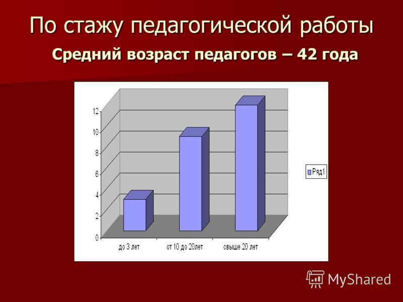 По стажу педагогической работы Средний возраст педагогов – 42 года