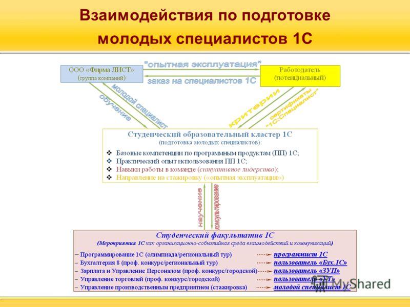 Взаимодействия по подготовке молодых специалистов 1С