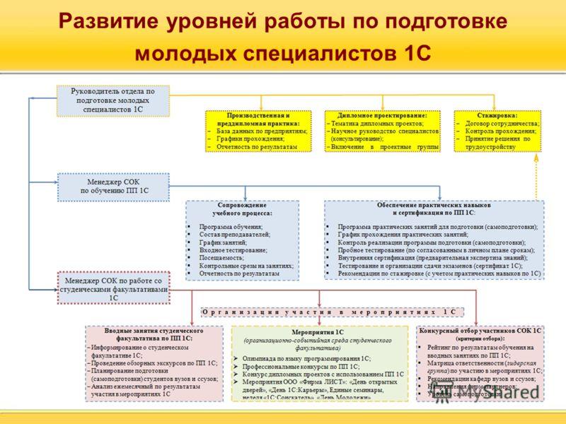 Развитие уровней работы по подготовке молодых специалистов 1С