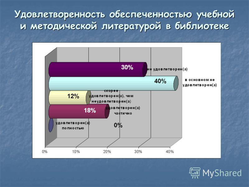 Удовлетворенность обеспеченностью учебной и методической литературой в библиотеке 12% 18% 0% 40% 30%