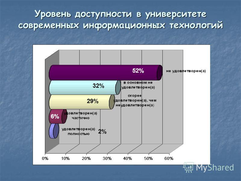 Уровень доступности в университете современных информационных технологий 32% 2%2% 29% 6%6% 52%