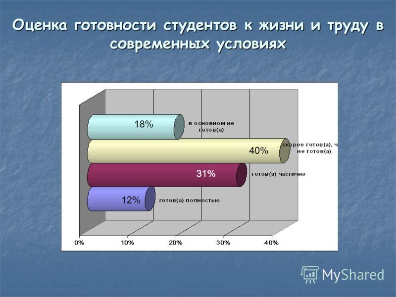 Оценка готовности студентов к жизни и труду в современных условиях 18% 12% 31% 40%