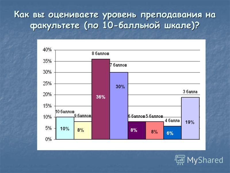 Как вы оцениваете уровень преподавания на факультете (по 10-балльной шкале)? 10% 8%8% 36% 8%8% 30% 19% 8%8% 6%6%
