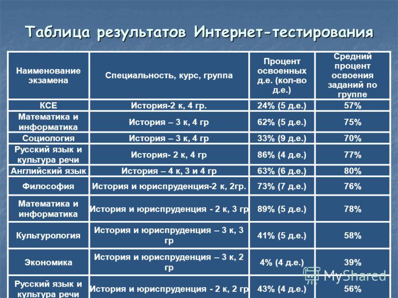 Наименование экзамена Специальность, курс, группа Процент освоенных д.е. (кол-во д.е.) Средний процент освоения заданий по группе КСЕИстория-2 к, 4 гр.24% (5 д.е.)57% Математика и информатика История – 3 к, 4 гр62% (5 д.е.)75% СоциологияИстория – 3 к