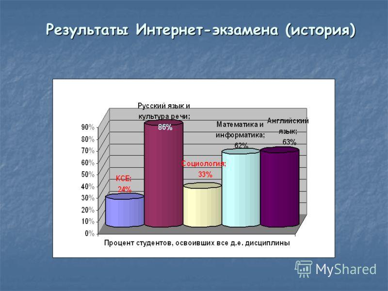 Результаты Интернет-экзамена (история)