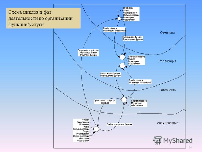 Схема циклов и фаз деятельности по организации функции/услуги 14