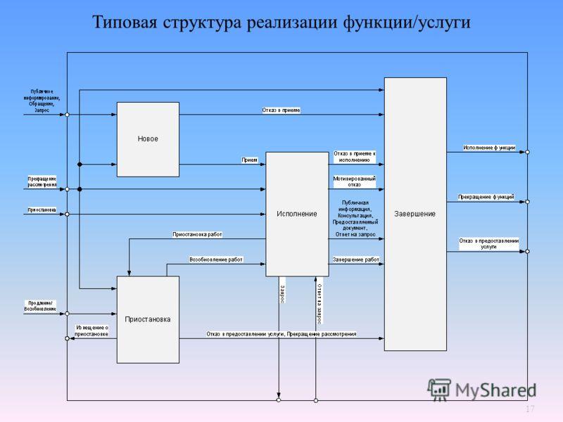 17 Типовая структура реализации функции/услуги