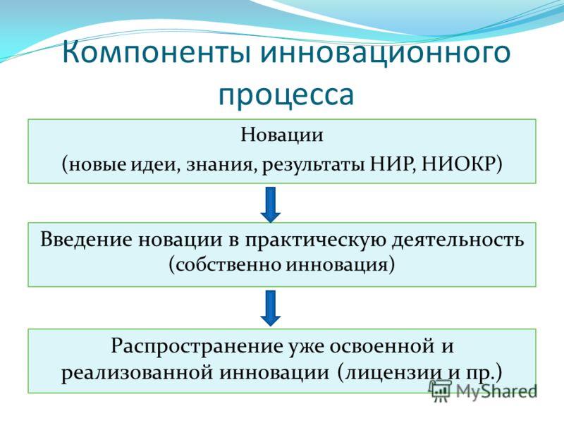 Компоненты инновационного процесса Новации (новые идеи, знания, результаты НИР, НИОКР) Введение новации в практическую деятельность (собственно инновация) Распространение уже освоенной и реализованной инновации (лицензии и пр.)