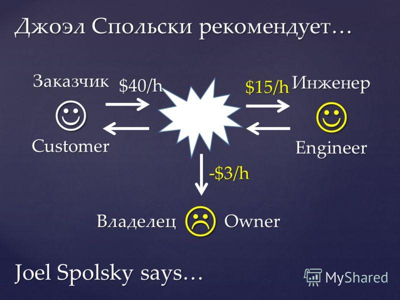 Джоэл Спольски рекомендует… Customer Заказчик Engineer Инженер $40/h $15/h ВладелецOwner -$3/h Joel Spolsky says…