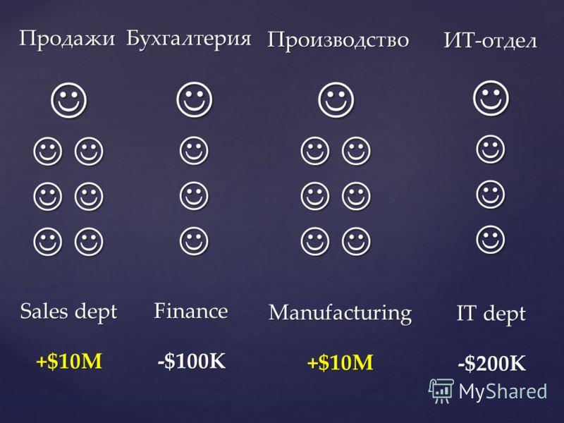 IT dept ИТ-отдел Sales dept Продажи Finance Бухгалтерия Manufacturing Производство -$200K +$10M -$100K +$10M