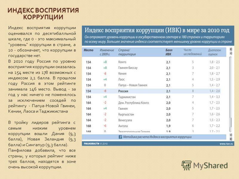 ИНДЕКС ВОСПРИЯТИЯ КОРРУПЦИИ Индекс восприятия коррупции оценивался по десятибалльной шкале, где 0 - это максимальный