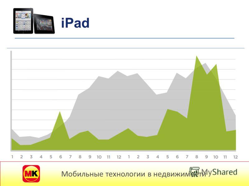 Мобильные потребители iPad Мобильные технологии в недвижимости