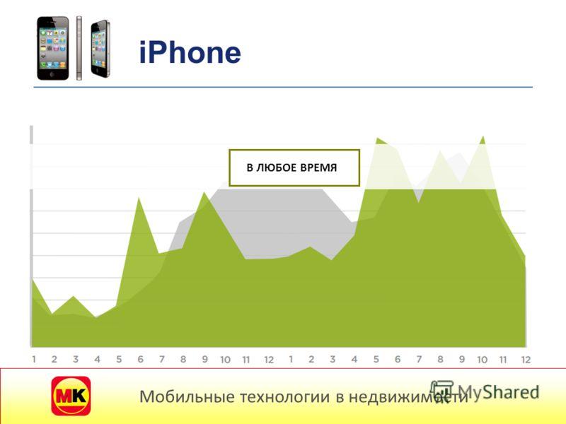 Мобильные потребители В ЛЮБОЕ ВРЕМЯ Мобильные технологии в недвижимости iPhone