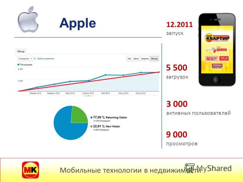 3 000 активных пользователей 9 000 просмотров 5 500 загрузок 12.2011 запуск Apple Мобильные технологии в недвижимости
