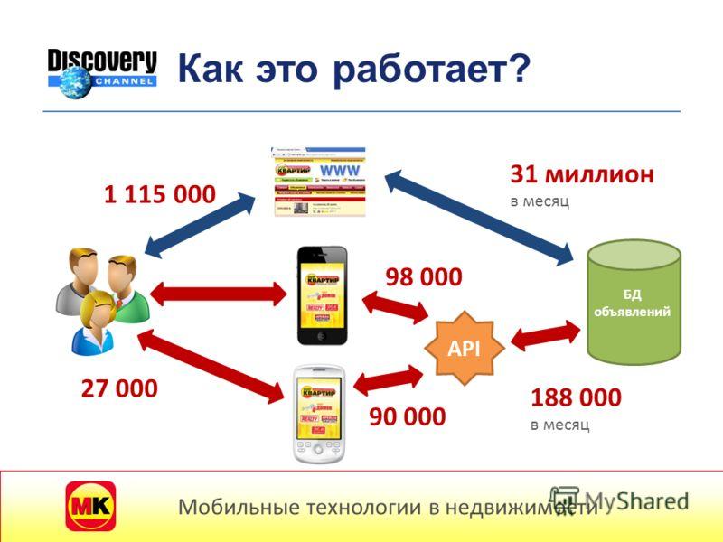 31 миллион в месяц БД объявлений API 188 000 в месяц 98 000 90 000 27 000 1 115 000 Мобильные технологии в недвижимости Как это работает?