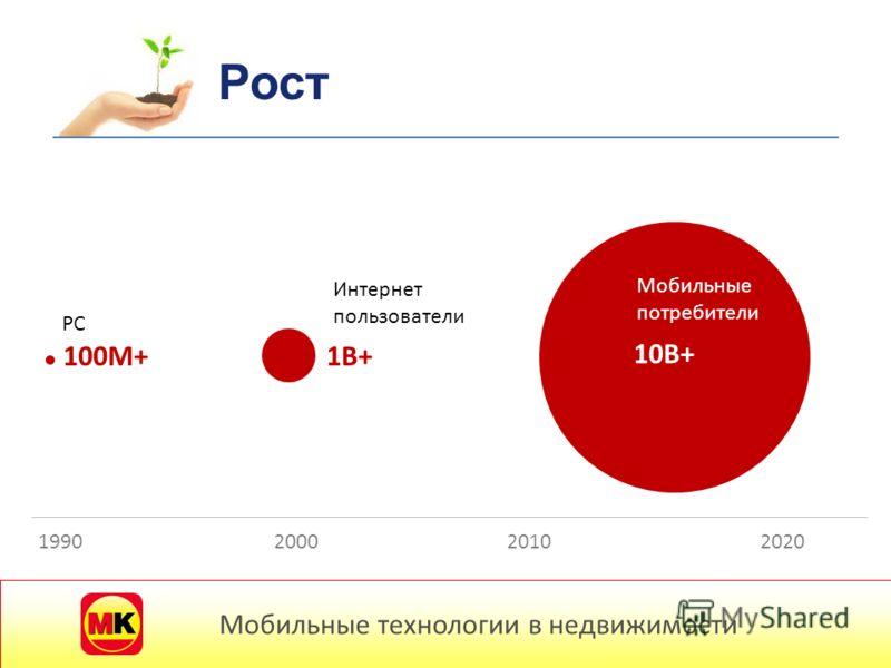 PC Интернет пользователи Мобильные потребители 100М+1B+1B+ 10B+ 1990200020102020 Рост Мобильные технологии в недвижимости