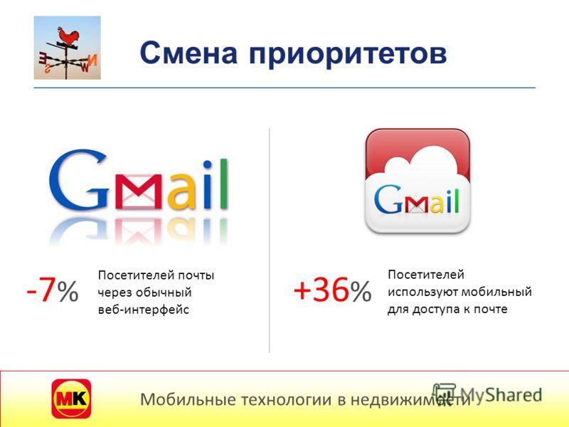 Мобильные потребители -7 % Посетителей почты через обычный веб-интерфейс +36 % Посетителей используют мобильный для доступа к почте Мобильные технологии в недвижимости Смена приоритетов