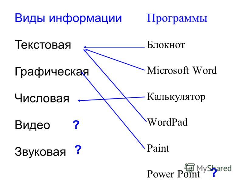 Программы Блокнот Microsoft Word Калькулятор WordPad Paint Power Point Виды информации Текстовая Графическая Числовая Видео Звуковая ? ? ?