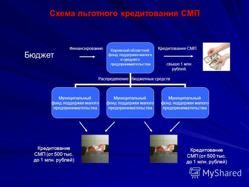 Схема льготного кредитования СМП свыше 1 млн. рублей. Бюджет Финансирование бюджетных средствРаспределение Кредитование СМП (от 500 тыс. до 1 млн. рублей) Кредитование СМП