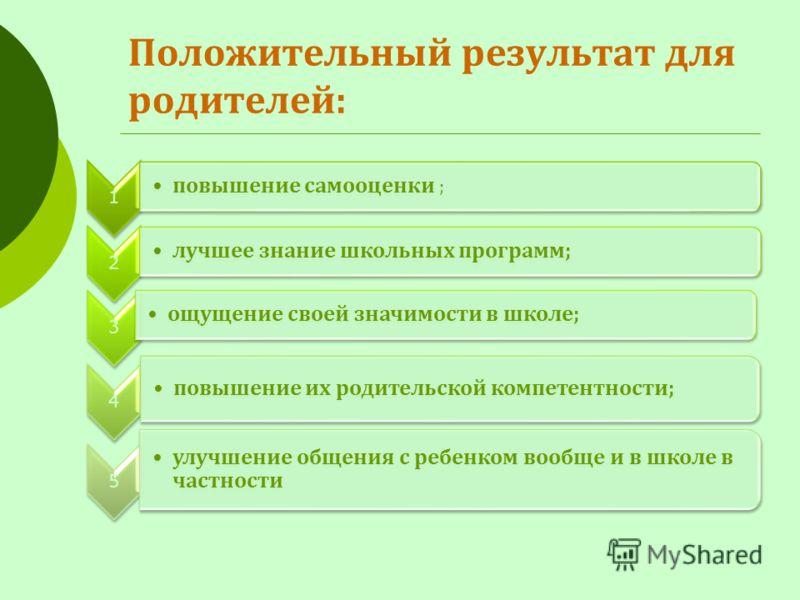 Положительный результат для родителей: 1 повышение самооценки ; 2 лучшее знание школьных программ; 3 ощущение своей значимости в школе; 4 повышение их родительской компетентности; 5 улучшение общения с ребенком вообще и в школе в частности