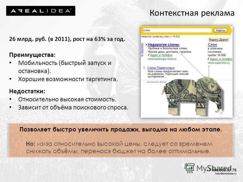 Контекстная реклама 26 млрд. руб. (в 2011), рост на 63% за год. Преимущества: Мобильность (быстрый запуск и остановка). Хорошие возможности таргетинга. Недостатки: Относительно высокая стоимость. Зависит от объёма поискового спроса. Позволяет быстро