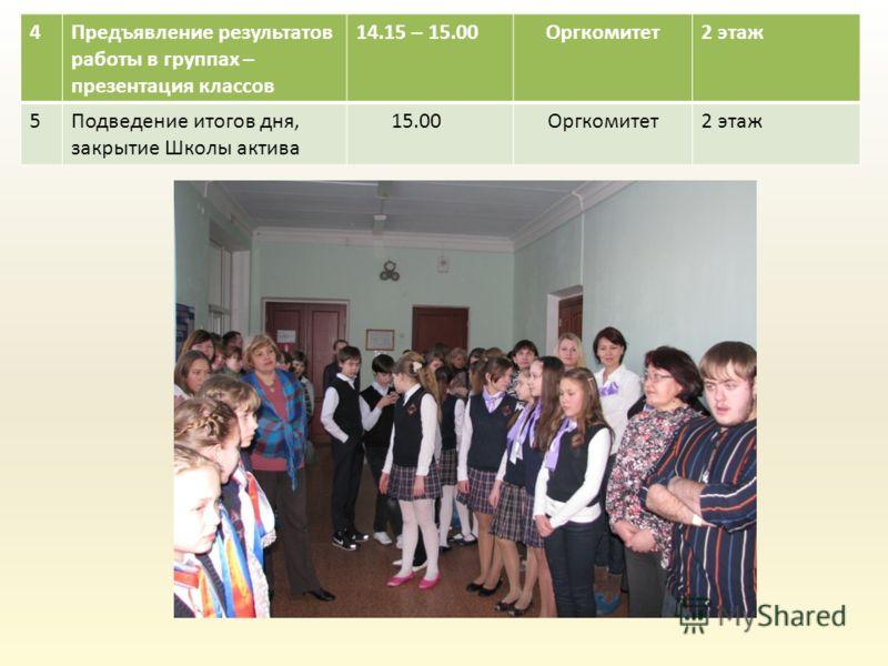 4Предъявление результатов работы в группах – презентация классов 14.15 – 15.00Оргкомитет2 этаж 5Подведение итогов дня, закрытие Школы актива 15.00Оргкомитет2 этаж