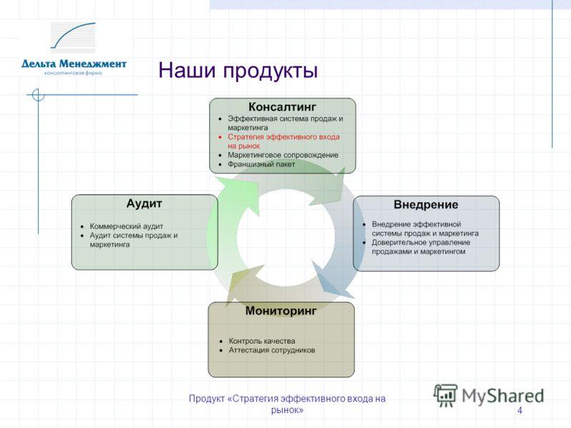 Продукт «Стратегия эффективного входа на рынок» 4 Наши продукты