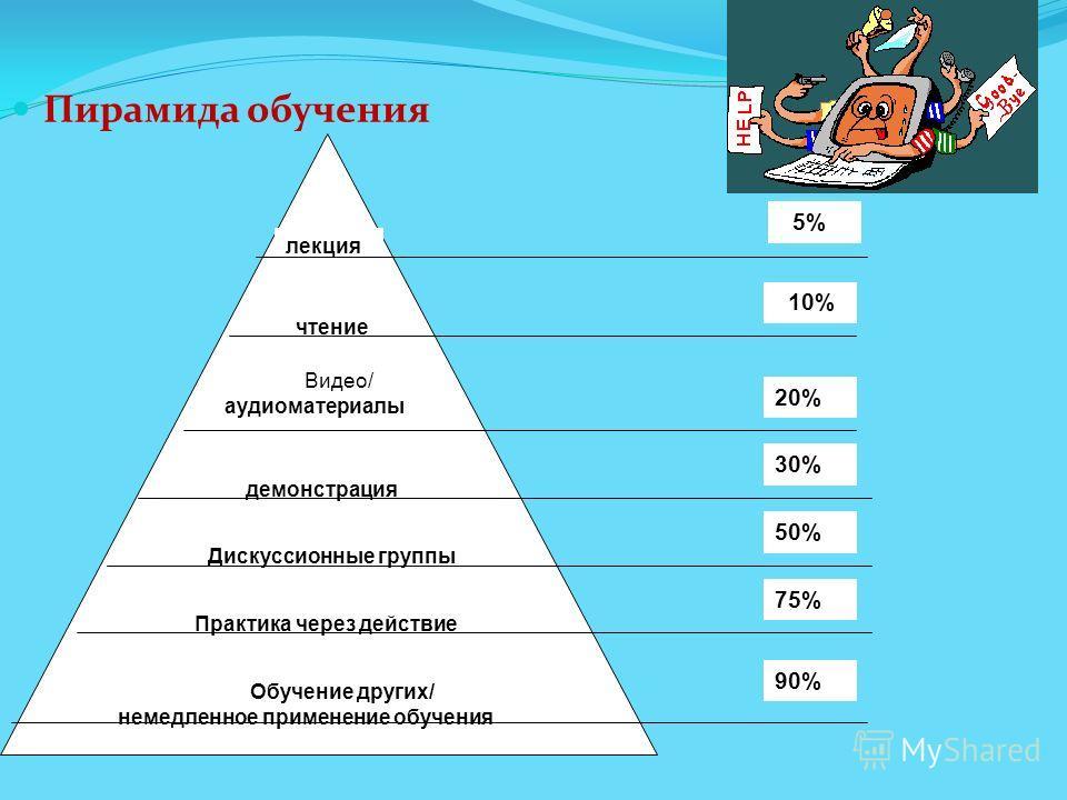 Пирамида обучения лекция чтение Видео/ аудиоматериалы демонстрация Дискуссионные группы Практика через действие Обучение других/ немедленное применение обучения 5% 10% 20% 30% 50% 75% 90%