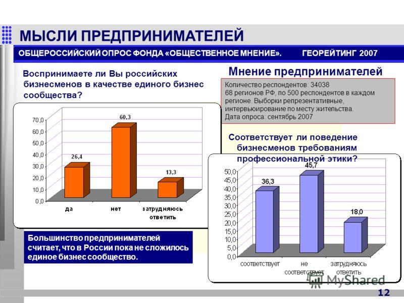 12 МЫСЛИ ПРЕДПРИНИМАТЕЛЕЙ Начало нового политического цикла в России ОБЩЕРОССИЙСКИЙ ОПРОС ФОНДА «ОБЩЕСТВЕННОЕ МНЕНИЕ». ГЕОРЕЙТИНГ 2007 Количество респондентов: 34038 68 регионов РФ, по 500 респондентов в каждом регионе. Выборки репрезентативные, инте