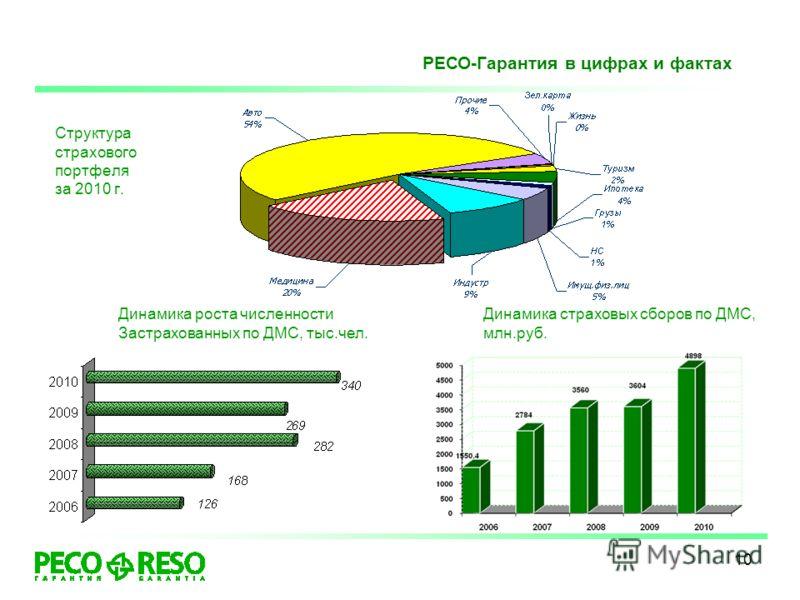 10 Структура страхового портфеля за 2010 г. РЕСО-Гарантия в цифрах и фактах Динамика страховых сборов по ДМС, млн.руб. Динамика роста численности Застрахованных по ДМС, тыс.чел.
