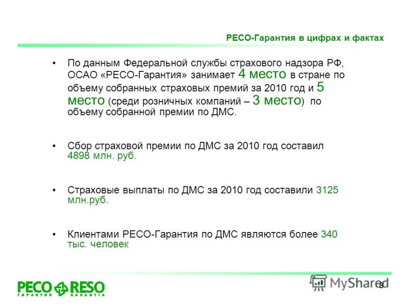 8 По данным Федеральной службы страхового надзора РФ, ОСАО «РЕСО-Гарантия» занимает 4 место в стране по объему собранных страховых премий за 2010 год и 5 место (среди розничных компаний – 3 место ) по объему собранной премии по ДМС. Сбор страховой пр