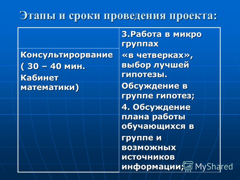 3.Работа в микро группах «в четверках», выбор лучшей гипотезы. Обсуждение в группе гипотез; 4. Обсуждение плана работы обучающихся в группе и возможны
