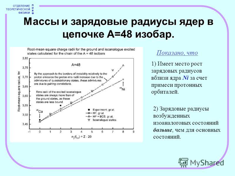 ОТДЕЛЕНИЕ ТЕОРЕТИЧЕСКОЙ ФИЗИКИ ПИЯФПИЯФ Массы и зарядовые радиусы ядер в цепочке А=48 изобар. Показано, что 1) Имеет место рост зарядовых радиусов вблизи ядра Ni за счет примеси протонных орбиталей. 2) Зарядовые радиусы возбужденных изоаналоговых сос