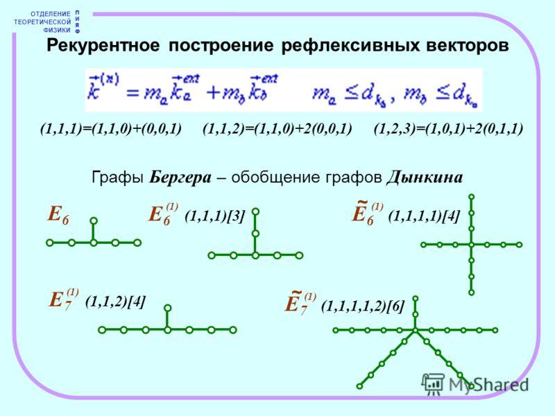 ОТДЕЛЕНИЕ ТЕОРЕТИЧЕСКОЙ ФИЗИКИ ПИЯФПИЯФ Графы Бергера – обобщение графов Дынкина Рекурентное построение рефлексивных векторов (1,1,1)=(1,1,0)+(0,0,1) (1,1,2)=(1,1,0)+2(0,0,1)(1,2,3)=(1,0,1)+2(0,1,1) E 6 (1,1,1)[3] (1) E6E6 E 6 (1,1,1,1)[4] (1) E 7 (1