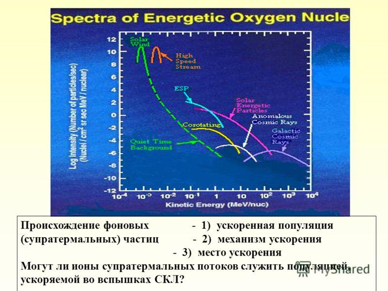 Происхождение фоновых - 1) ускоренная популяция (супратермальных) частиц - 2) механизм ускорения - 3) место ускорения Могут ли ионы супратермальных потоков служить популяцией, ускоряемой во вспышках СКЛ?