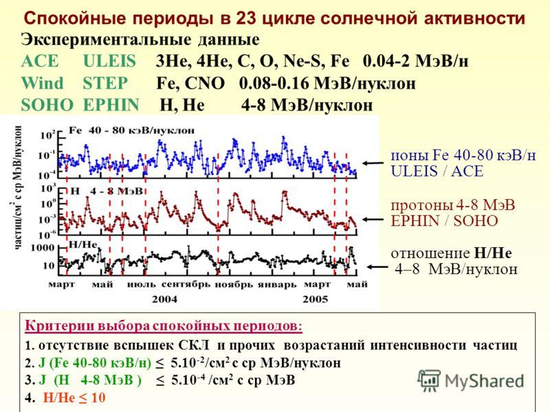 Спокойные периоды в 23 цикле солнечной активности ионы Fe 40-80 кэВ/н ULEIS / ACE протоны 4-8 МэВ EPHIN / SOHO отношение H/He 4–8 МэВ/нуклон Критерии выбора спокойных периодов : 1. отсутствие вспышек СКЛ и прочих возрастаний интенсивности частиц 2. J