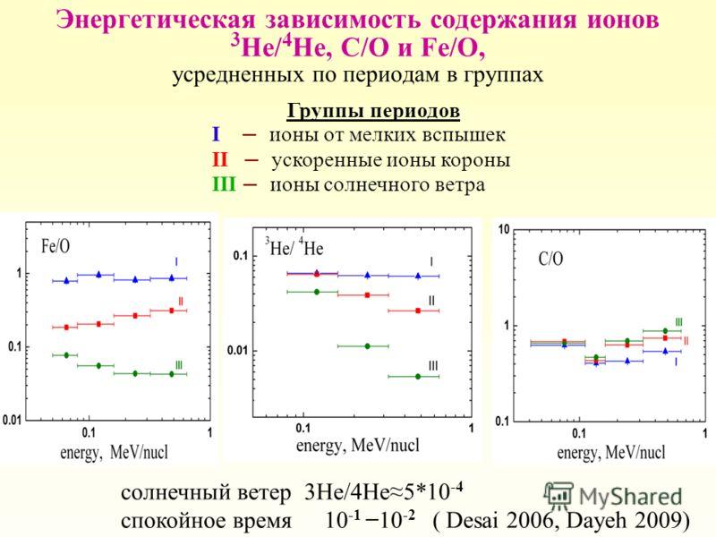 Энергетическая зависимость содержания ионов 3 He/ 4 He, С/O и Fe/O, усредненных по периодам в группах Группы периодов I – ионы от мелких вспышек II – ускоренные ионы короны III – ионы солнечного ветра SW 3He/ 4He=5*10-4 SW солнечный ветер 3He/4He5*10